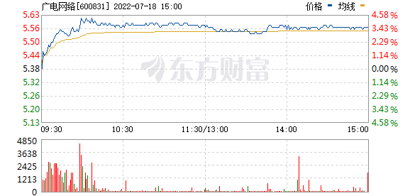 广电网络(600831)