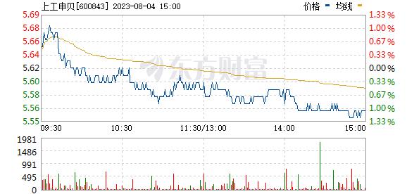 上工申贝(600843)