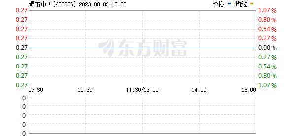 ST中天(600856)