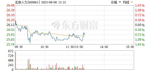北京城乡(600861)