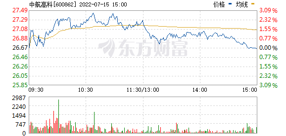 中航高科(600862)