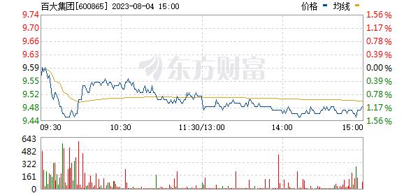 百大集团(600865)