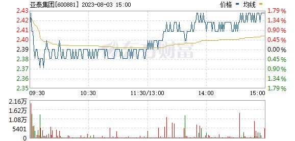 亚泰集团(600881)