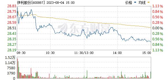 伊利股份(600887)