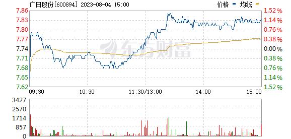 广日股份(600894)