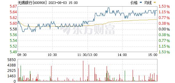 无锡银行(600908)