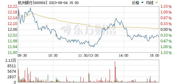杭州银行(600926)