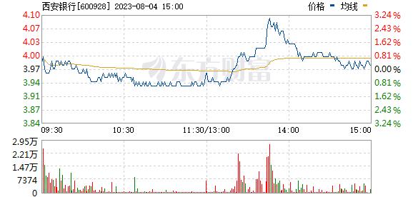 西安银行(600928)