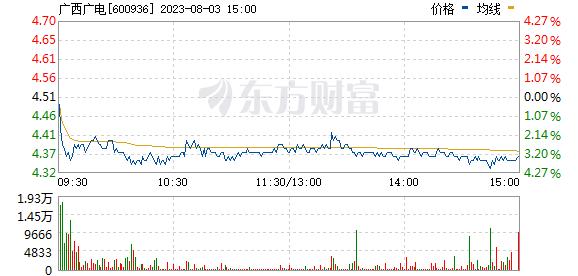 广西广电(600936)