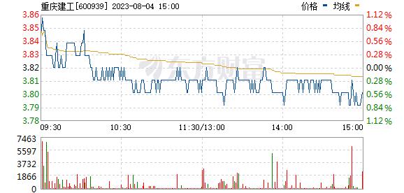 重庆建工(600939)