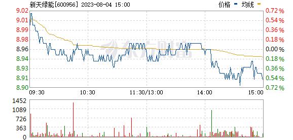 新天绿能(600956)