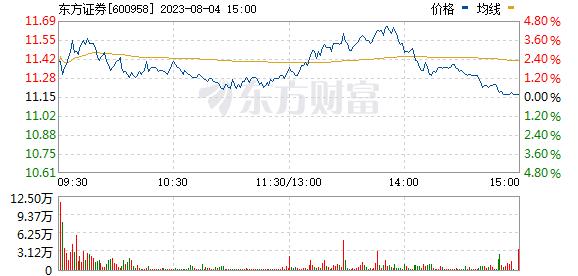 东方证券(600958)