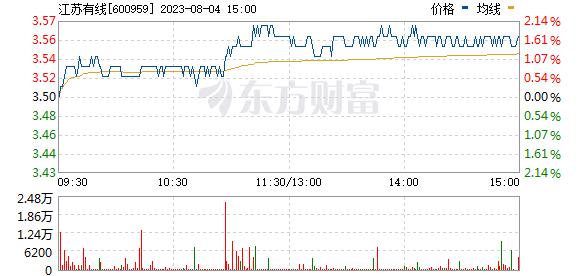 江苏有线(600959)
