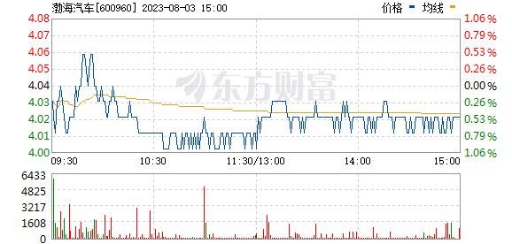 渤海汽车(600960)