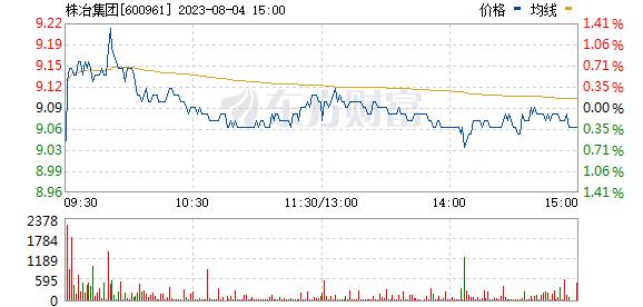 株冶集团(600961)