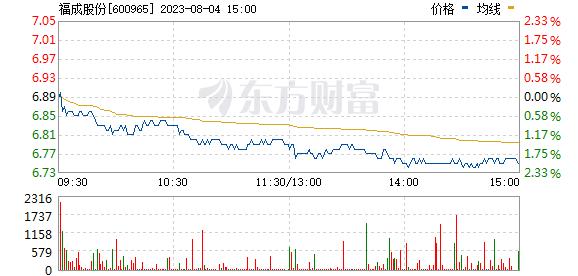 福成股份(600965)