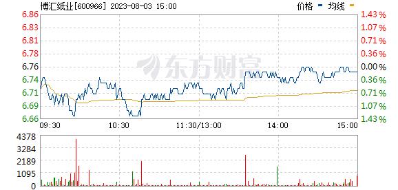 博汇纸业(600966)