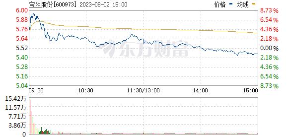 宝胜股份(600973)