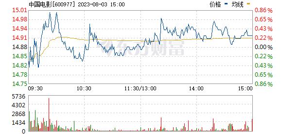 中国电影(600977)