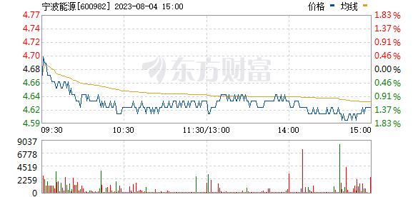 宁波热电(600982)