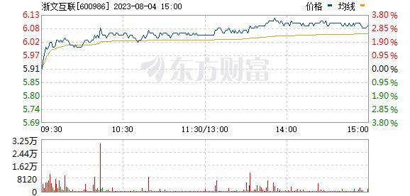 浙文互联(600986)实时行情
