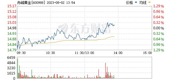 赤峰黄金(600988)实时行情