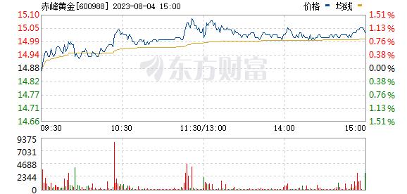 赤峰黄金(600988)