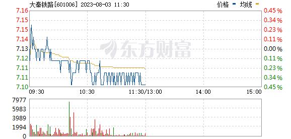 大秦铁路(601006)
