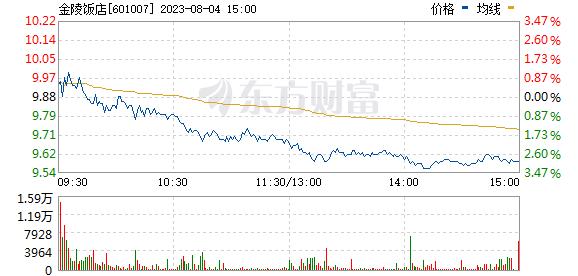 金陵饭店(601007)