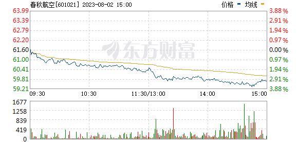 春秋航空(601021)