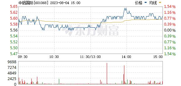 中铝国际(601068)