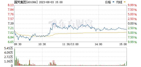 国芳集团(601086)