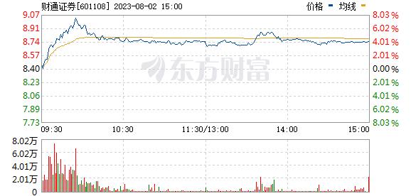 财通证券(601108)