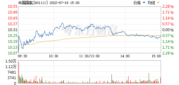 中国国航(601111)
