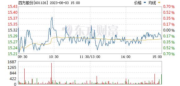四方股份(601126)