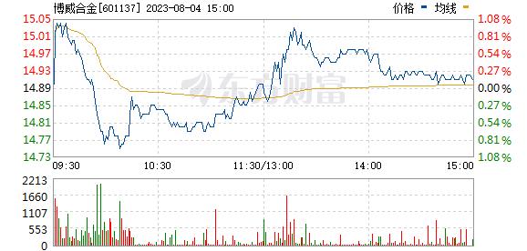 博威合金(601137)