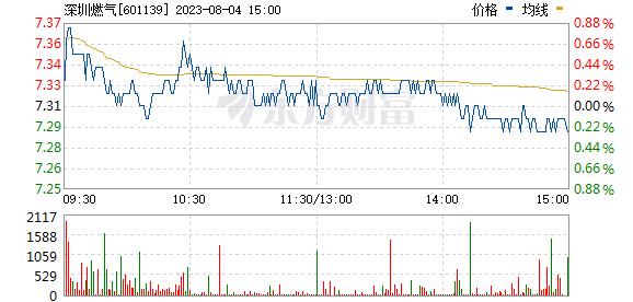 深圳燃气(601139)