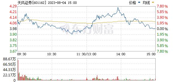 天风证券(601162)