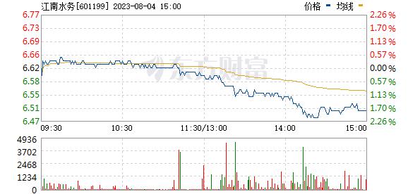 江南水务(601199)