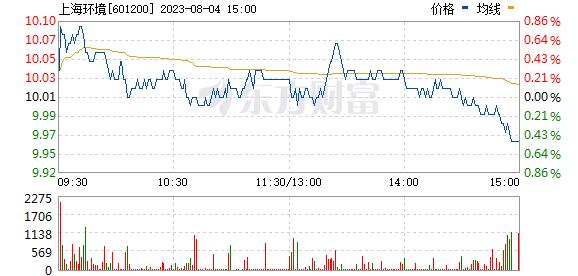 上海环境(601200)