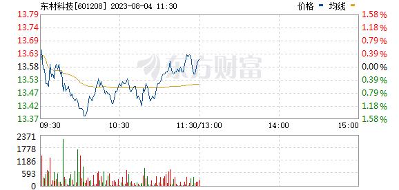 东材科技(601208)