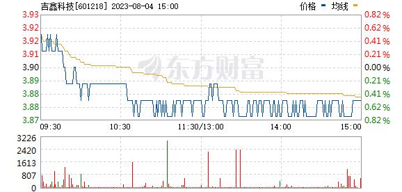 吉鑫科技(601218)