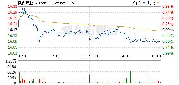 陕西煤业(601225)