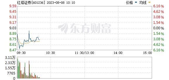 红塔证券(601236)