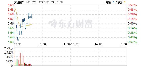 交通银行(601328)