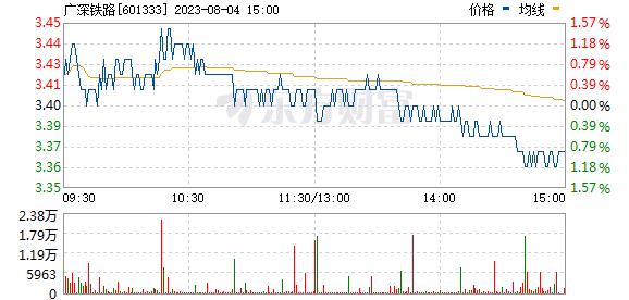 广深铁路(601333)