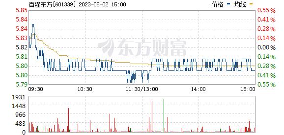 百隆东方(601339)