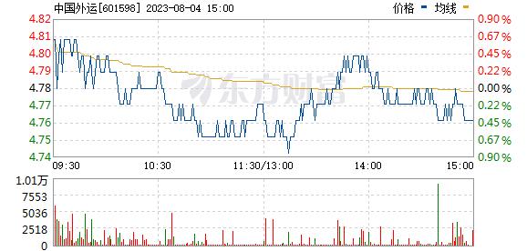 中国外运(601598)