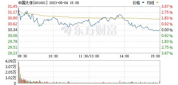 中国太保(601601)
