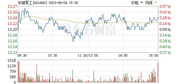长城军工(601606)